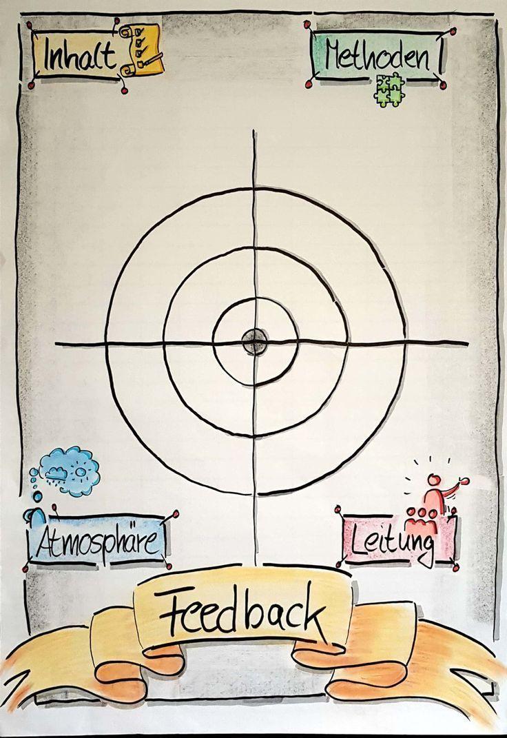 Flipchart Feedback Methode Seminar Traini In 2020 Flipchart Gestalten Flipcharts Flipchart