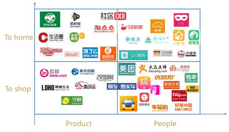 O2O is e-commerce 3.0 (research content) | Wen Tianli | Pulse | LinkedIn