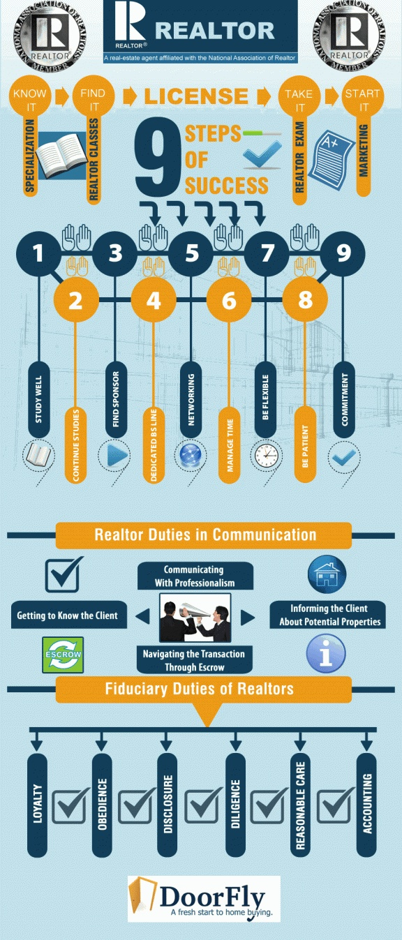 Realtor: The process and Duties of an becoming a successful agent - great  pic explaining