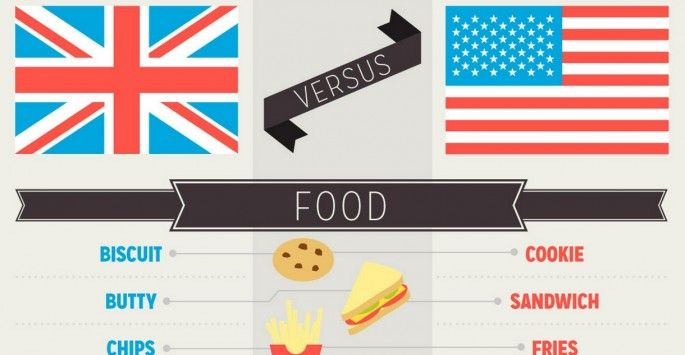 Amusing guide shows Americans and Brits the different words they each use for the same things [7 pics]