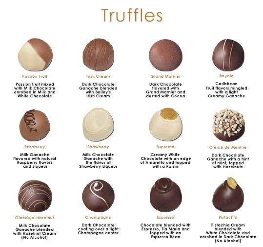 Image result for what is the difference between truffles and pralines