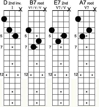 1000+ images about Guitar Scale/Tab/Lesson on Pinterest