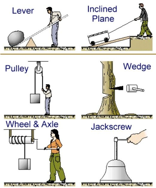 5 Simple Mechanisms : Best images about simple machines on pinterest