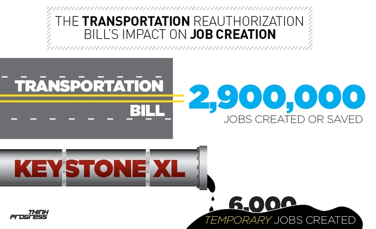 Republicans Holding Nearly 3 Million Transportation Jobs Hostage For 6,000 Temporary Oil Jobs