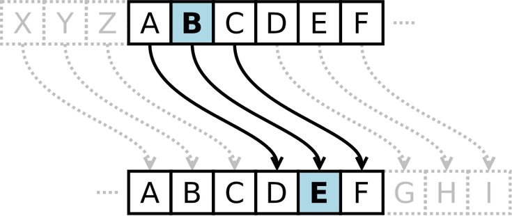 The cyclic group Z26 underlies Caesar's cipher.