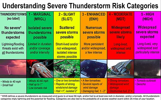 The Difference Between Tornado Watches and Warnings | TheSurvivalPlaceBlog