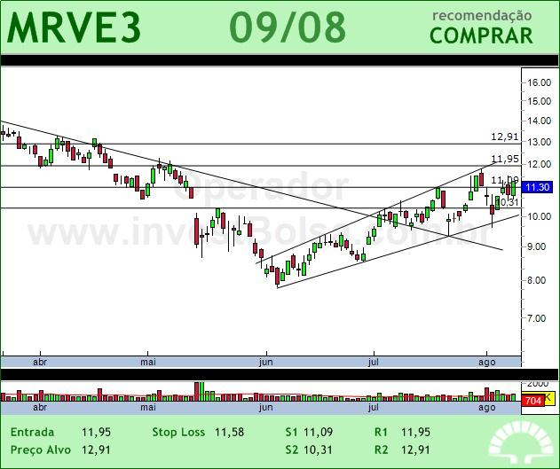 MRV - MRVE3 - 09/08/2012 #MRVE3 #analises #bovespa