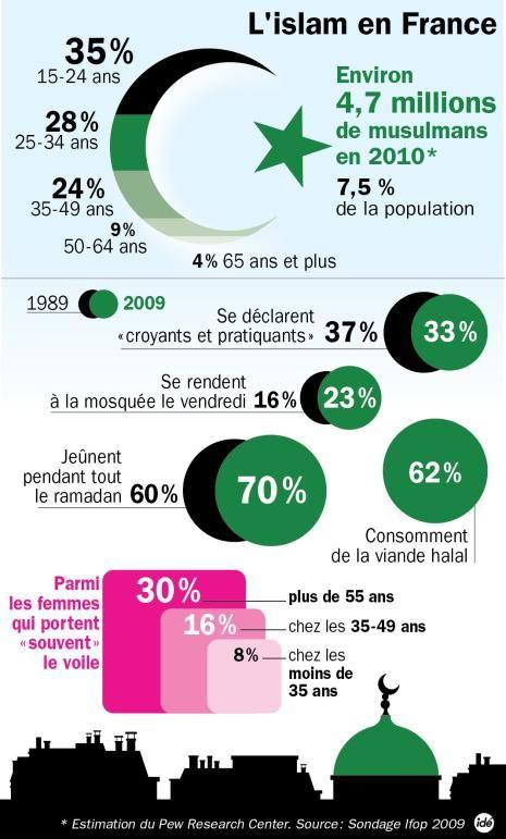 Infographie: Les chiffres des musulmans en France