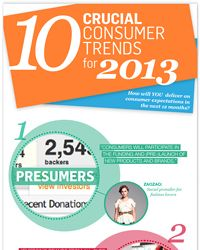 #10 - Demanding Brands - has huge opportunities for healthcare and for ways to spur positive health actions.