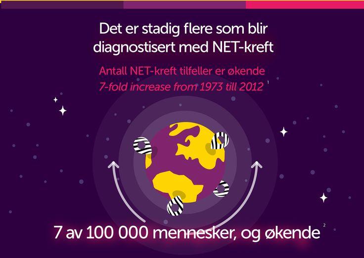 Vet du at antall NET-kreft tilfeller er økende?