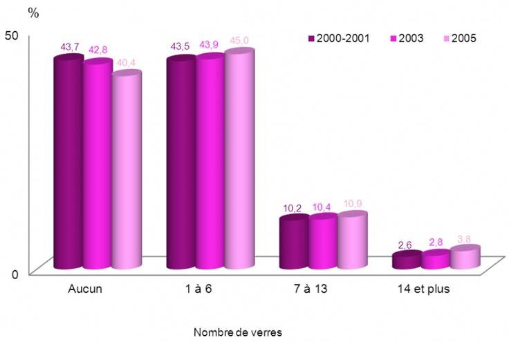 Consommation d'alcool au cours d'une période de sept jours - Statistiques de santé et de bien-être selon le sexe - Ministère de la Santé et des Services sociaux