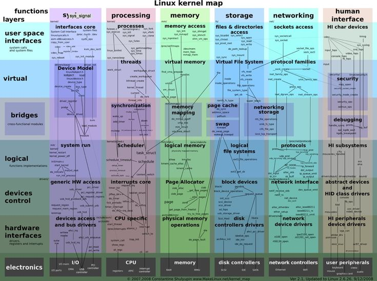 1000+ images about Linux on Pinterest | System administrator ...