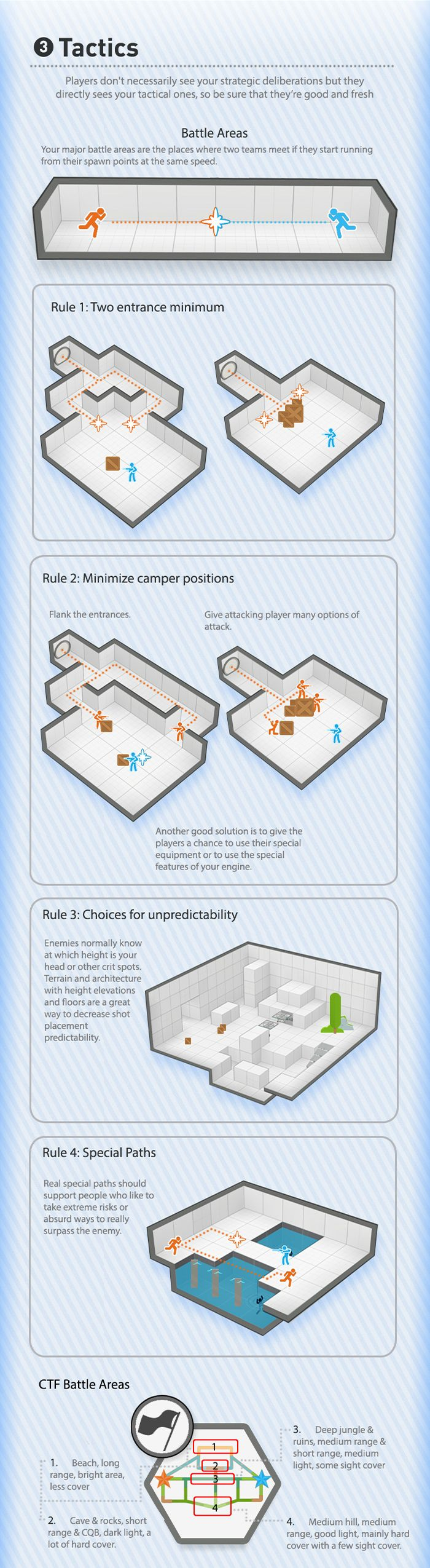 The Visual Guide for Multiplayer Level Design, Bobby Ross. Chapter 3: Tactics A…