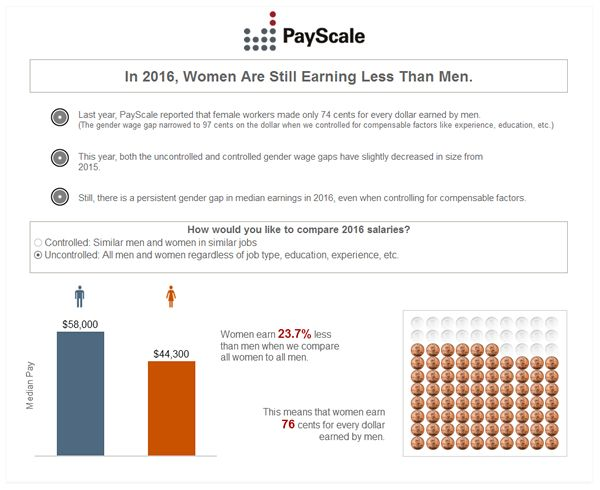 Best Women At Work The Gender Wage Gap Images On