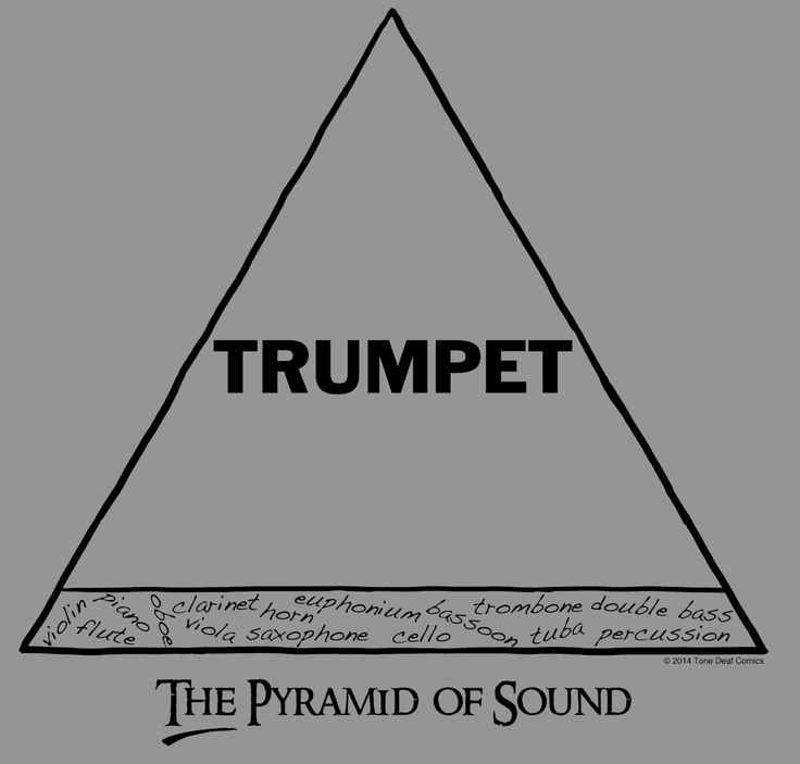 Music Humor - Tone Deaf Comics.  Pyramid of Sound.... it's funny because it's true