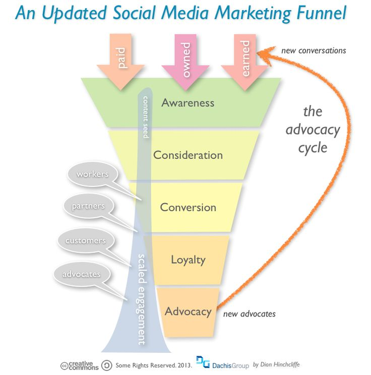 75 best Social media conversion funnel images on Pinterest Social - copy blueprint social media marketing agency