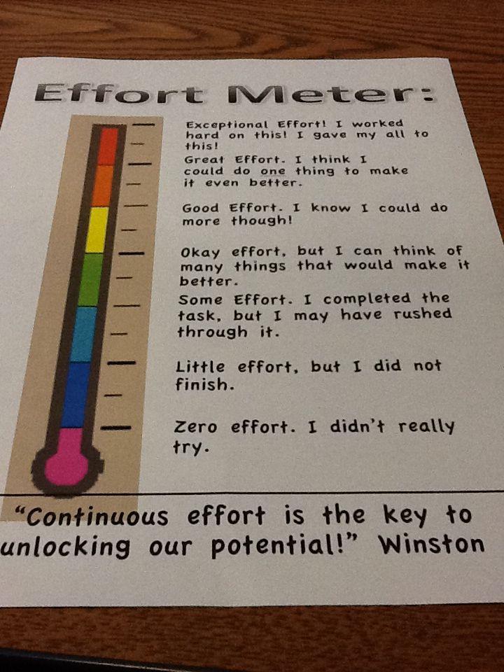 Effort meter--have students evaluate themselves.