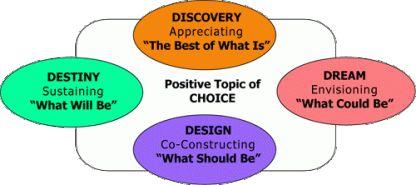 Las cuatro fases de la Indagación Apreciativa | Assentire