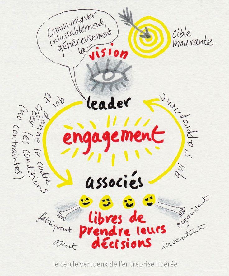 L'entreprise libérée : le cercle vertueux se forme autour de l'engagement de chacun