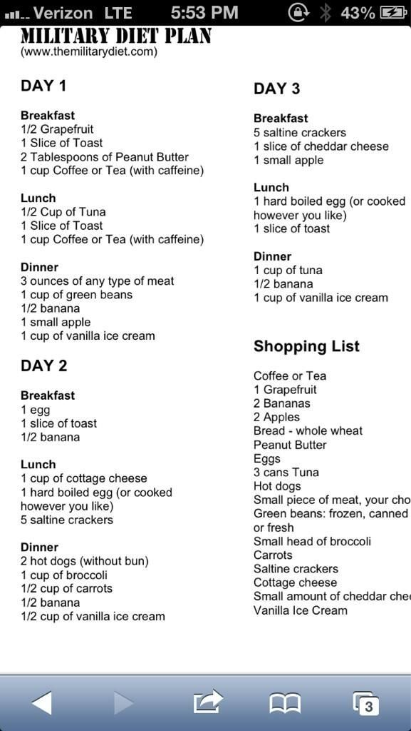 Military Diet Plan. by AFiskie