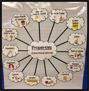 NGSS 2-PS1-1: Plan and conduct an investigation to describe and classify different kinds of materials by their observable properties. - This anchor chart would be useful to help guide students as they describe different properties of materials. It is important to teach the vocabulary connected to the standard and allow children to practice using it before having them conduct experiments. Introducing this anchor chart would be an excellent way to begin a unit on properties.