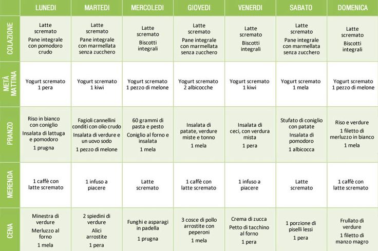 La dieta Sass-Vaccariello per perdere 7 chili | Rimedio Naturale