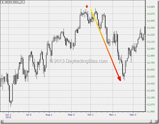Dow Component Changes On Sep 20, 2013