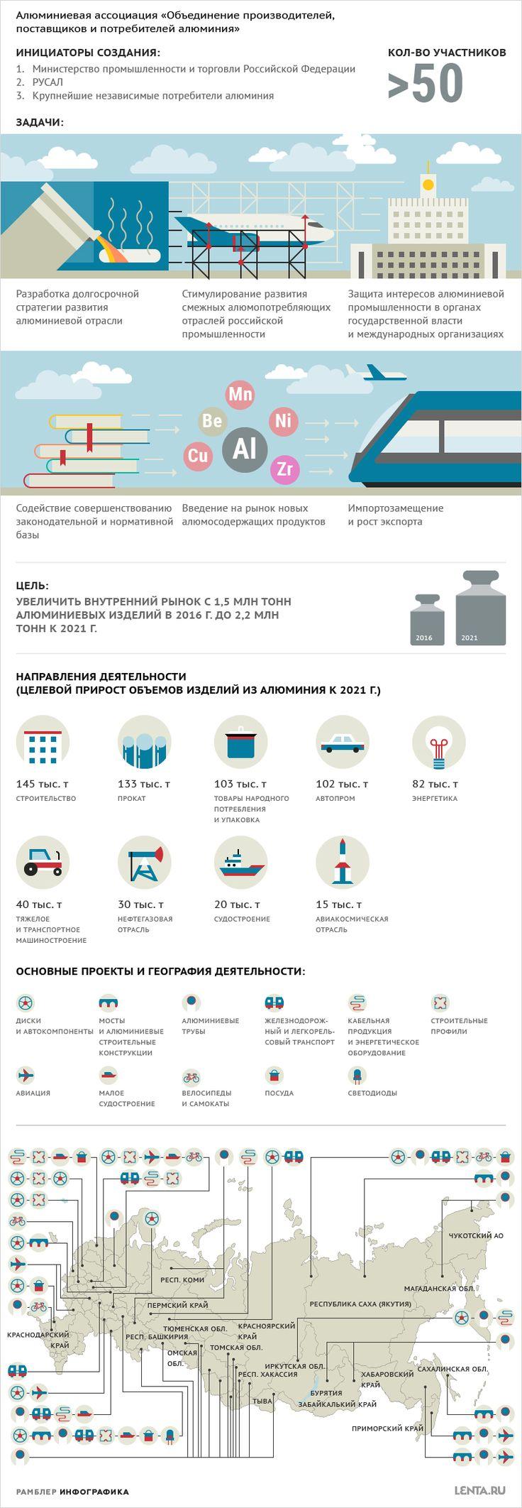 Как развивается алюминиевая отрасль России