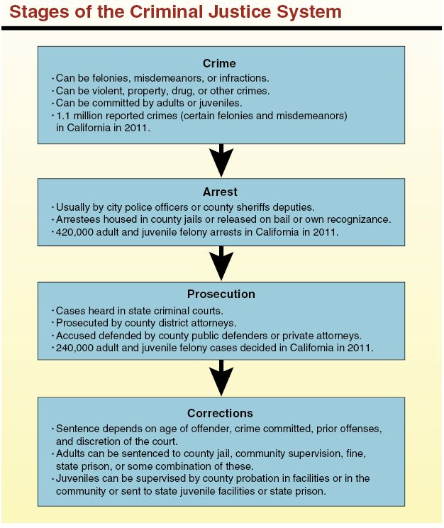 stages of crime an overview Development of criminology of the criminal, they have omitted to tell us what they understand by the word crime7 the posi- tivist's rejection of the legal definition was based.