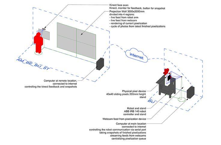 idz Robo_Craft research Robotic Pixels Installation. www.idz.ro/rpx/