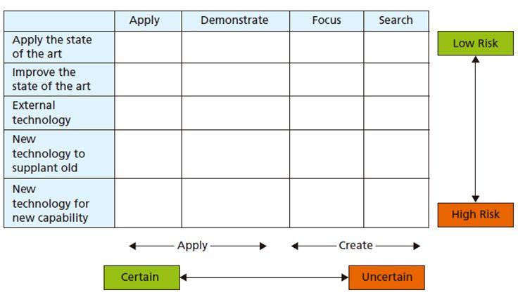 Technology generation matrix