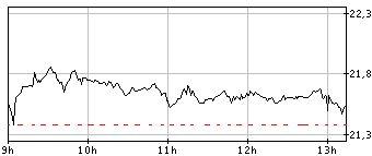 Graphique de la valeur bourse pour ZODIAC AEROSPACE