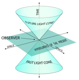 A light cone for a universe with two spatial dimensions and one of time.  A light cone is a slice of spacetime that includes all the events that intersect with a single moment. - wikipedia
