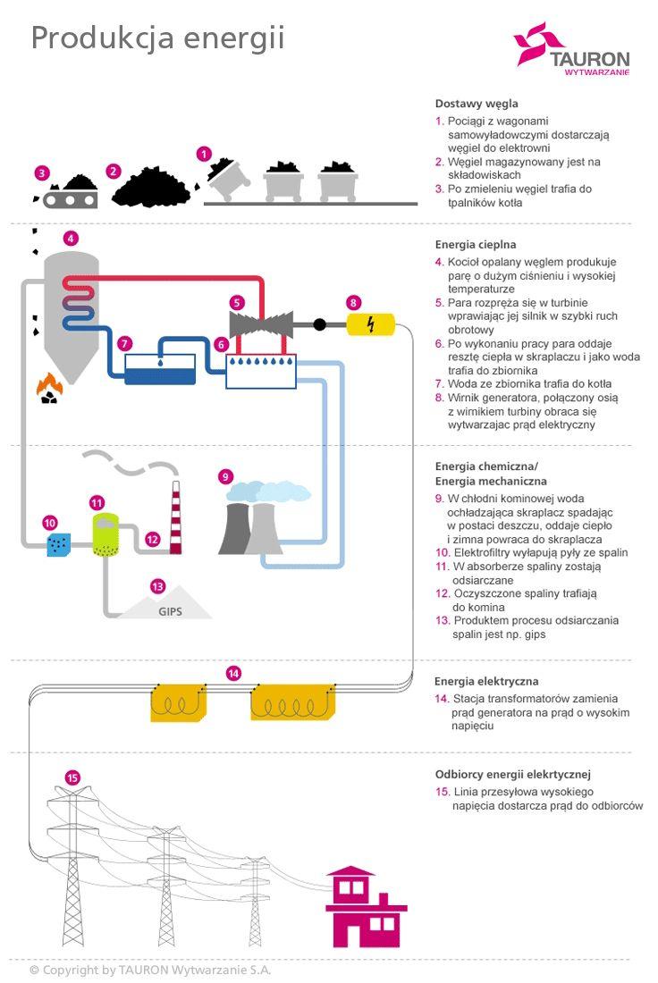 Schemat produkcji energii z węgla. TAURON Wytwarzanie S.A. jest drugim pod względem wielkości wytwórcą energii elektrycznej w Polsce.