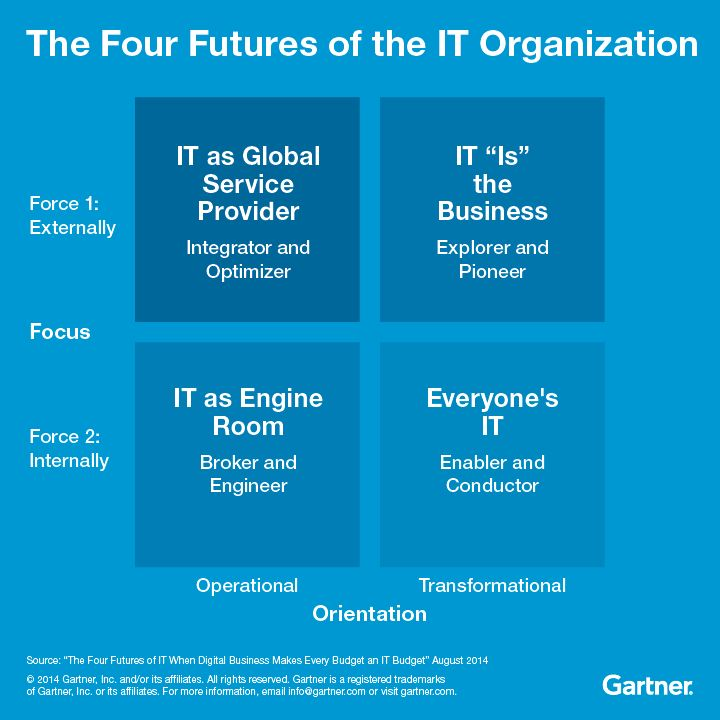 GARTNER_the 4 futures of the IT organizations