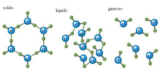 composición del agua en estado líquido, sólido y gaseoso
