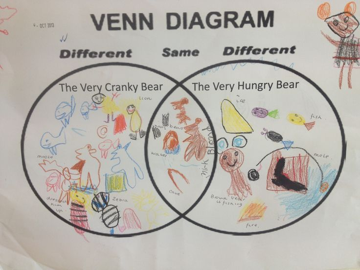 Prep Comprehension task after reading The very itchy bear and The very cranky bear texts. Students participated in lots of oral language about the two texts and completed a venn diagram with a partner. Teacher scribed to check for understanding