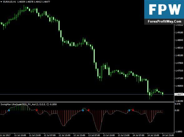 Download Swingman Ultrasuper Trix Forex Indicator For Mt4