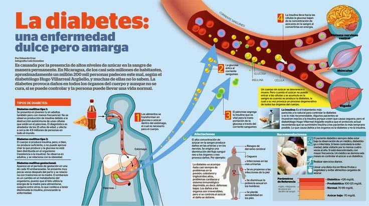 LA DIABETES : DEFINICIÓN, SÍNTOMAS Y CAUSAS La diabetes es un grupo de enfermedades caracterizadas por un alto nivel de glucosa resultado de defectos en la capacidad del cuerpo para producir o usar insulina.