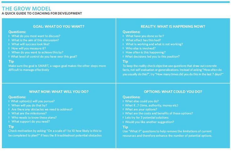 grow coaching template - grow model for coaching hr coaching pinterest models