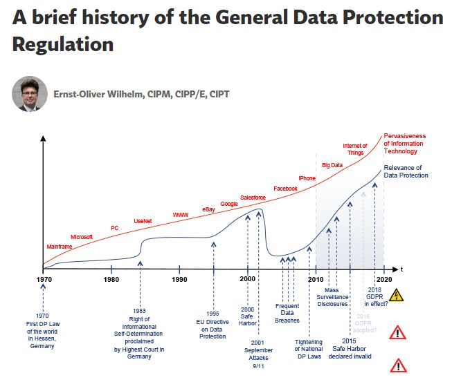 https://iapp.org/resources/article/a-brief-history-of-the-general-data-protection-regulation/