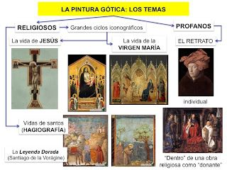 HISTORIA DEL ARTE: ESQUEMAS VISUALES SOBRE LA PINTURA GÓTICA
