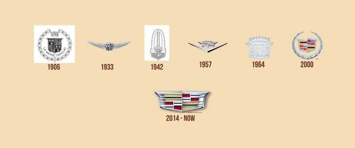 The Evolution Of The Car Brand Logo
