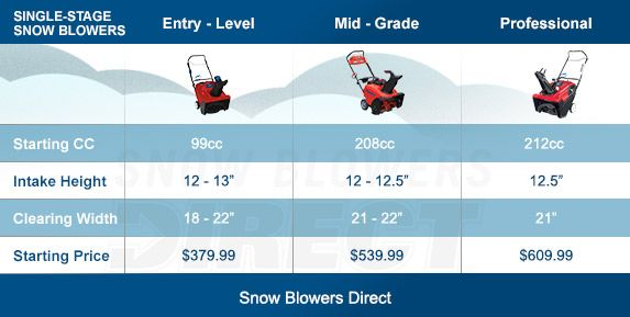 Single stage snow blower buying guide - how to pick the perfect single stage snow thrower