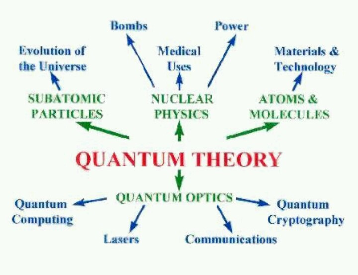 an analysis of the quantum mechanics But many other interpretations of quantum mechanics exist it expands upon the kind of mathematical analysis that led everett to his interpretation.