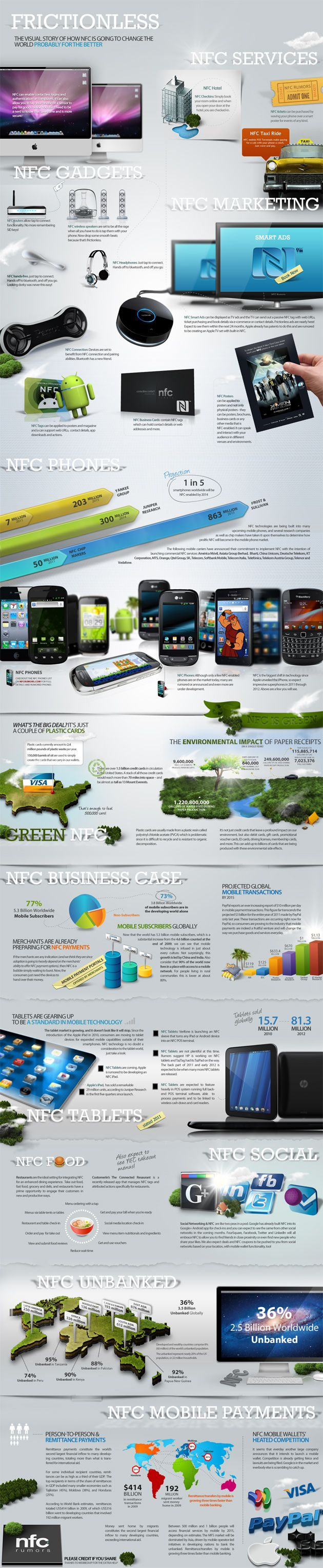 How NFC is going to change the world (NFC Infographic)