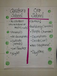 The Kissing Hand....T Chart comparing our school to Chester's school
