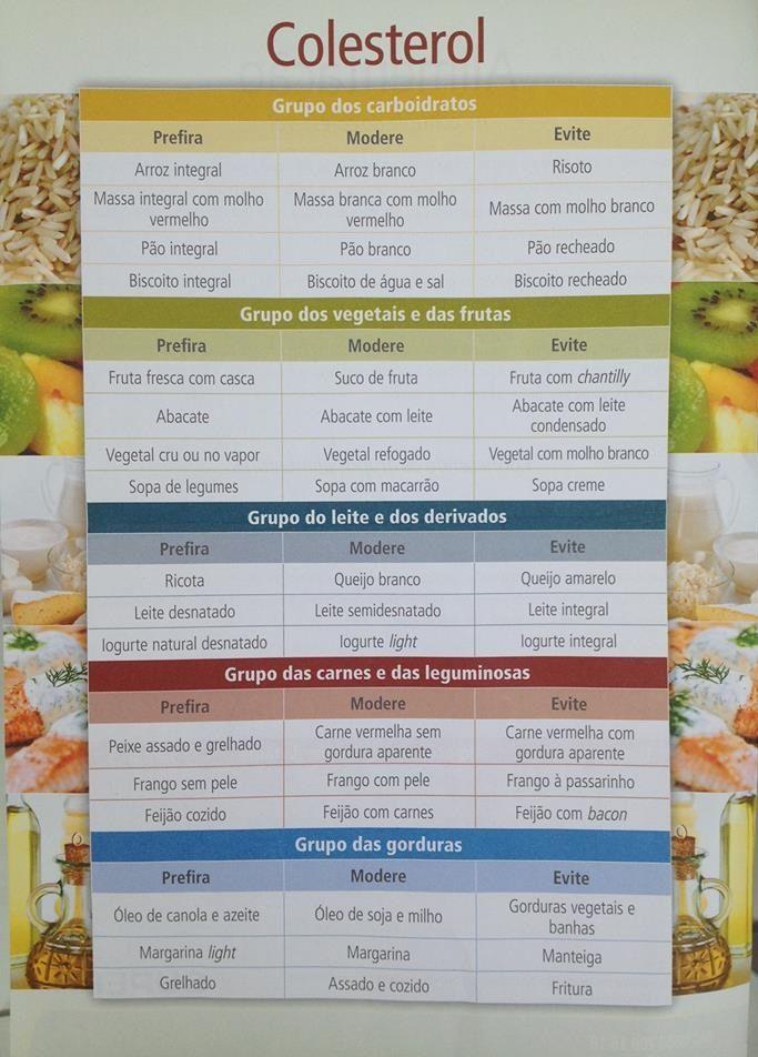 Confira as tabelas e saibam como podemos controlar o colesterol através dos alimentos. Não basta ir ao médico e tomar remédios, temos que no...