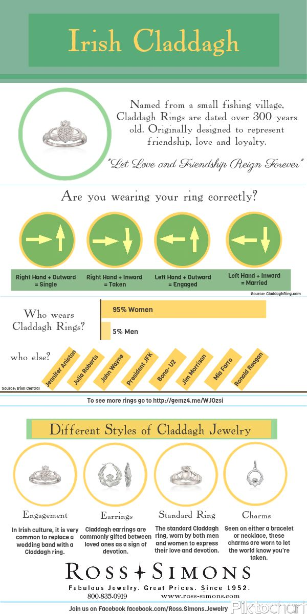 If you are married, on which hand and in which direction is your Claddagh ring worn? >>Click on the #Infographic to learn more about Irish Claddagh Jewelry. #irish #claddagh #ring