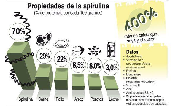BIOLOGO MARINO CLAUDIO BRIEBA RODRIGUEZ: NOTICIA SOBRE Spirulina, UNA MICROALGA MARAVILLOSA
